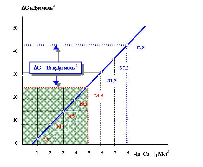 на оси ординат энергетическая потребность. на оси абсцисс - отрицательный логарифм содержания Са++ в клетке; АВ...