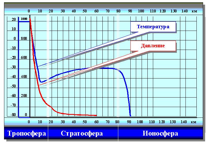 Как измеряют атмосферное давление?