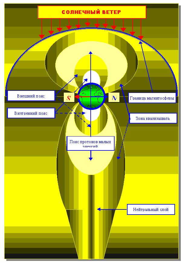 Структура радиационных поясов